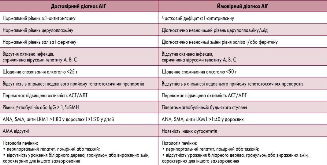 Діагностичні критерії аутоімунного гепатиту